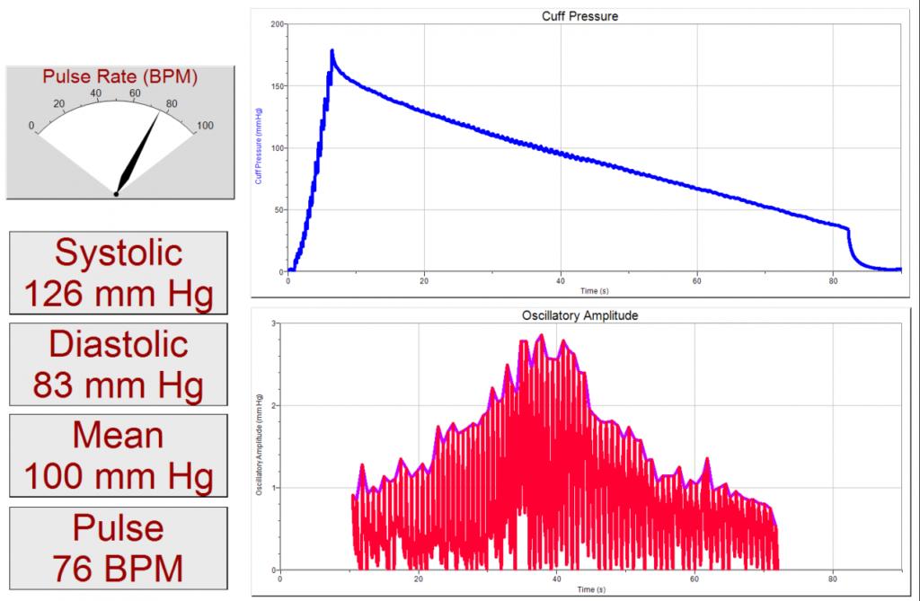 лабораторна робота з визначення тиску та пульсу