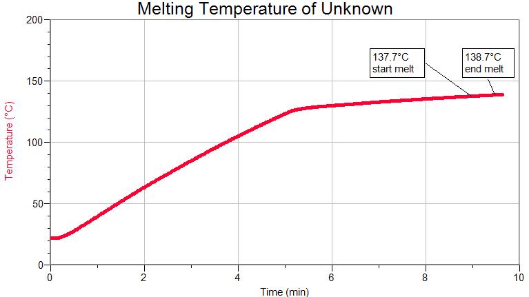 графік плавлення речовини