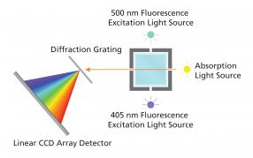 принцип спектрофотометра