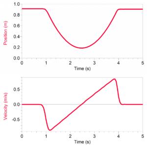 аналіз даних з рухомих візків на фізиці