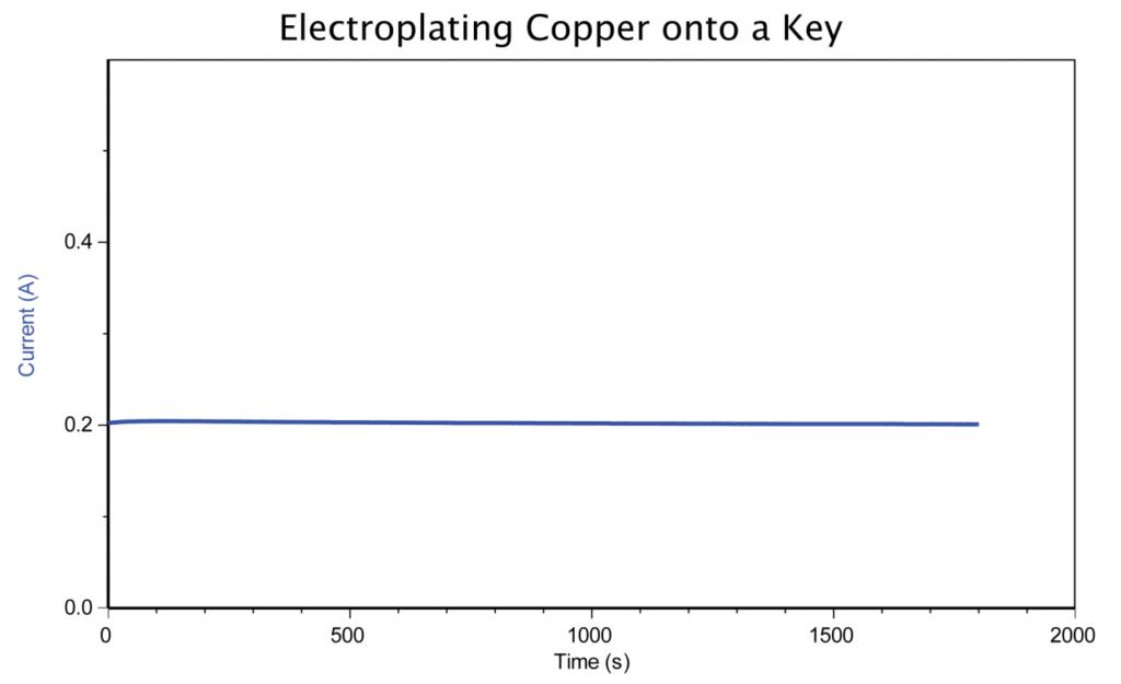 графік - пряма стабільного струму