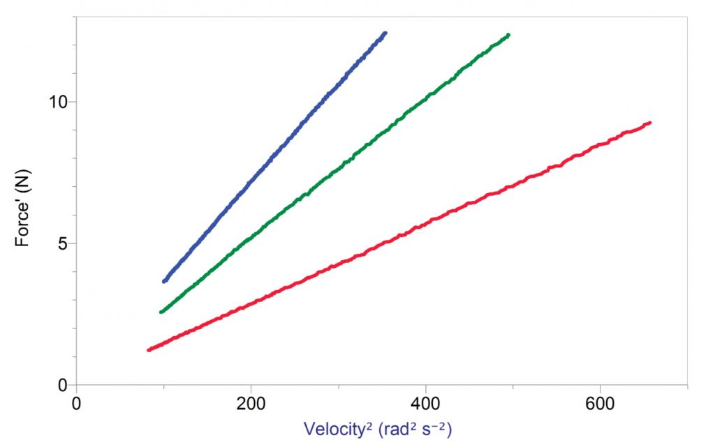 графік сили натягу відцентрової сили