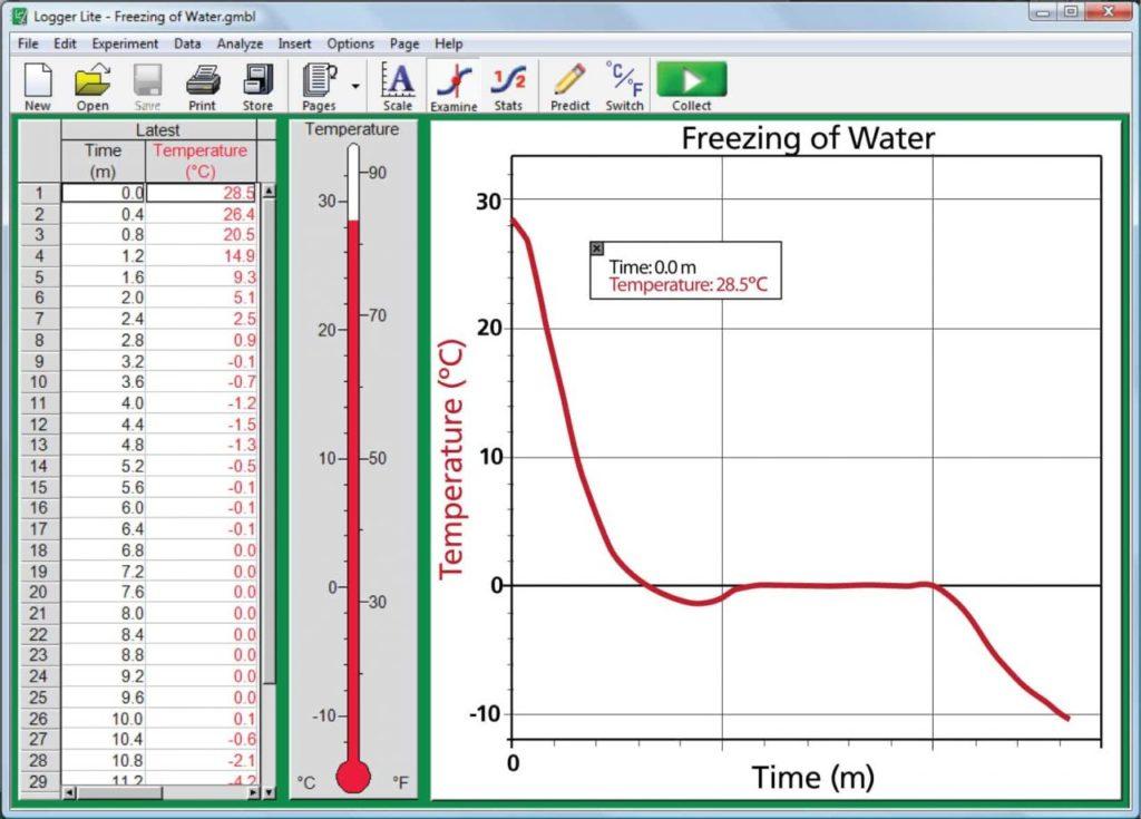 перехід водою позначки в 0 градусів