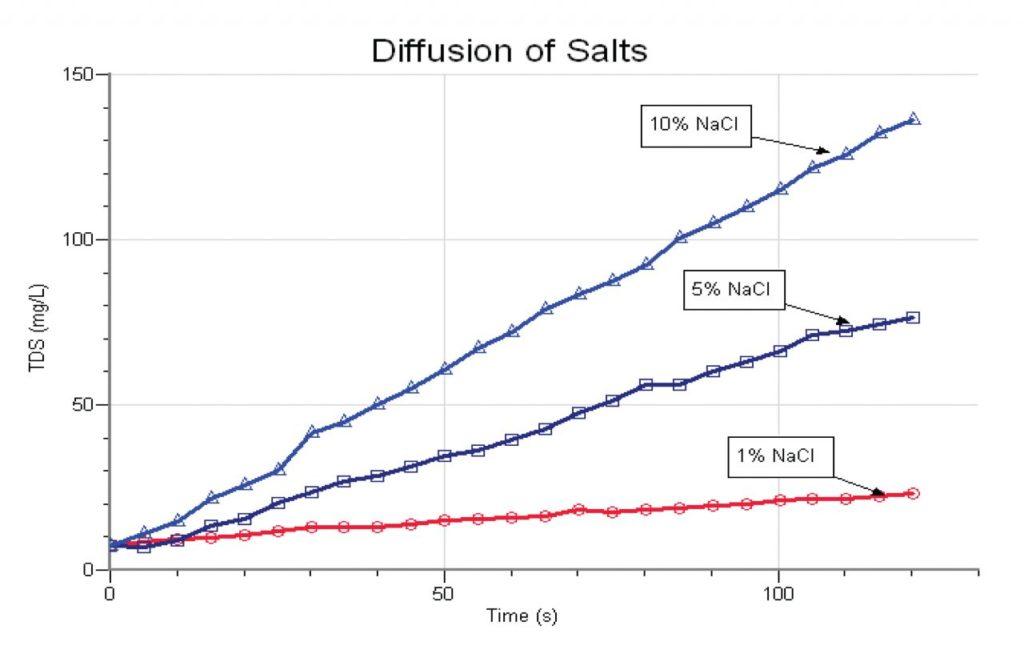 вивчення дифузії з датчиком провідності