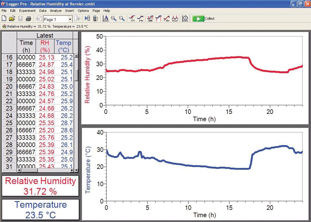 дослідження добової зміни температури та вологості